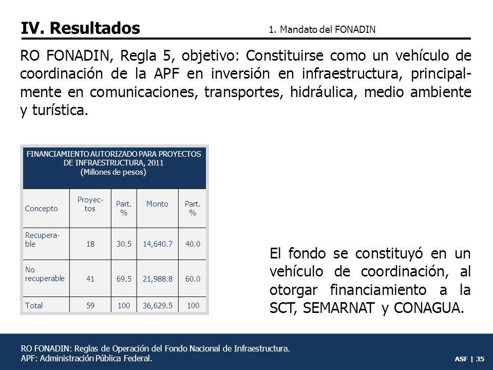 ASF | 34 1.Mandato del FONADIN
