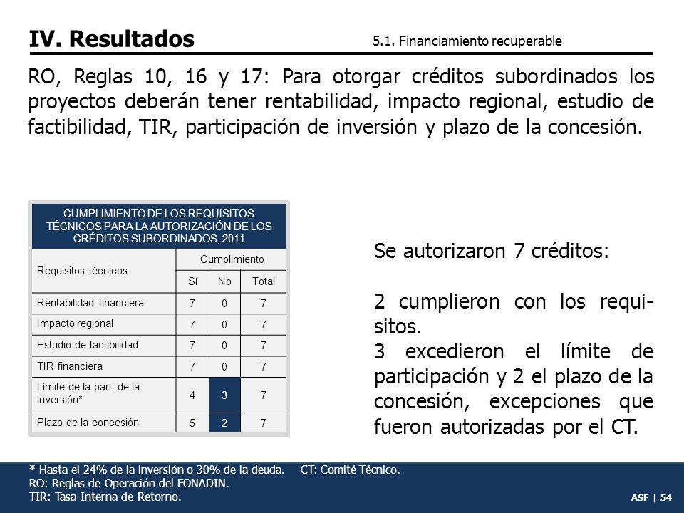 ASF | 53 PFA 2011, meta programada: otorgar 16,219.0 mdp de financia- mientos recuperables para proyectos de infraestructura.
