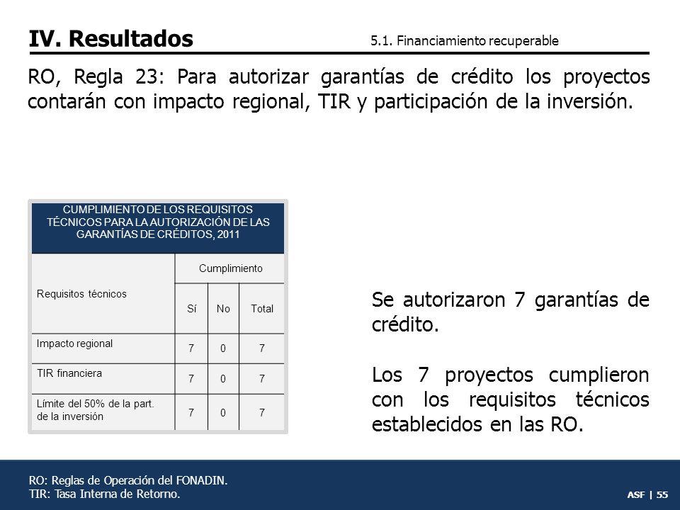 ASF | 54 RO, Reglas 10, 16 y 17: Para otorgar créditos subordinados los proyectos deberán tener rentabilidad, impacto regional, estudio de factibilidad, TIR, participación de inversión y plazo de la concesión.