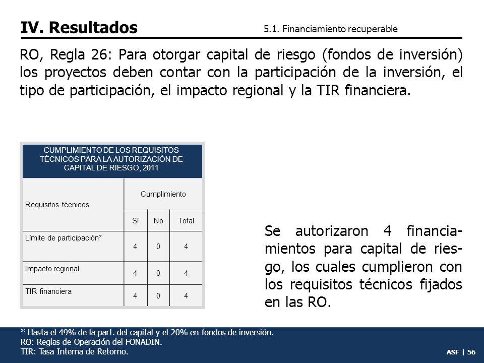 ASF | 55 RO, Regla 23: Para autorizar garantías de crédito los proyectos contarán con impacto regional, TIR y participación de la inversión.