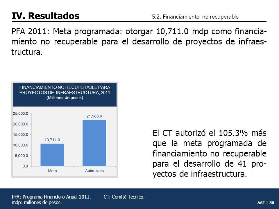 ASF | 57 5.Gestión operativa 5.1.Financiamiento recuperable 5.2.Financiamiento no recu- perable 5.3.Rendición de cuentas 5.4.Situación financiera