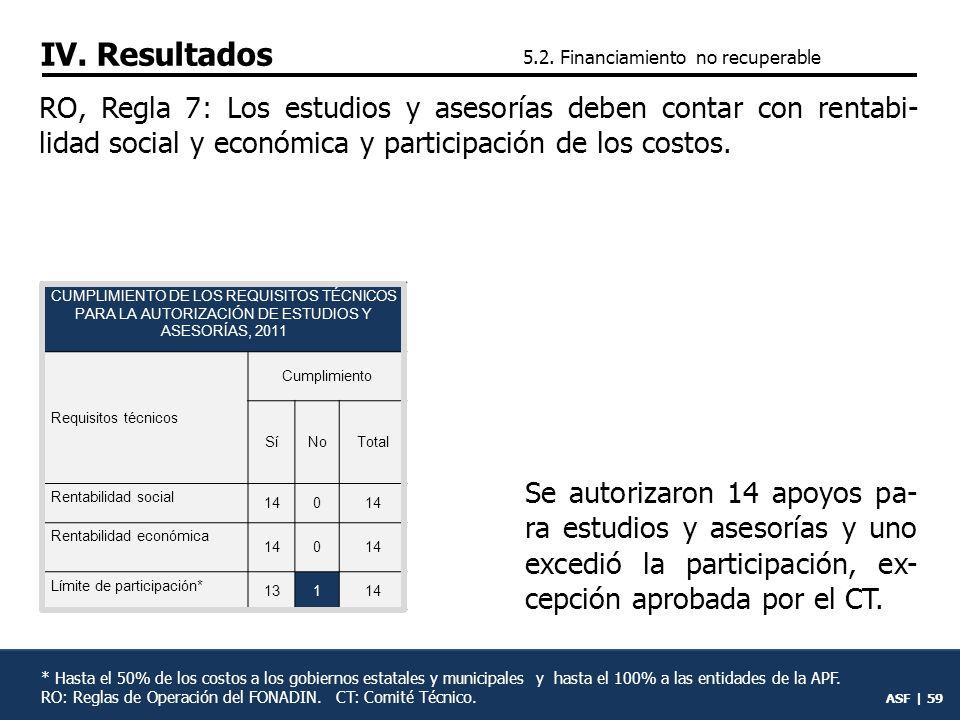 ASF | 58 PFA 2011: Meta programada: otorgar 10,711.0 mdp como financia- miento no recuperable para el desarrollo de proyectos de infraes- tructura.
