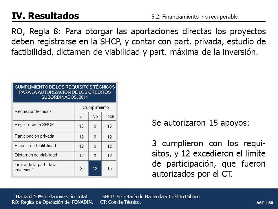ASF | 59 Se autorizaron 14 apoyos pa- ra estudios y asesorías y uno excedió la participación, ex- cepción aprobada por el CT.