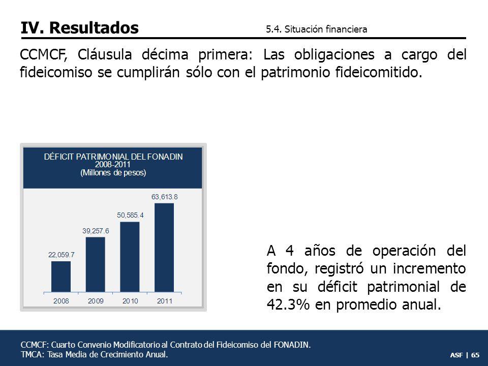 ASF | 64 5.Gestión operativa 5.1.Financiamiento recuperable 5.2.Financiamiento no recu- perable 5.3.Rendición de cuentas 5.4.Situación financiera