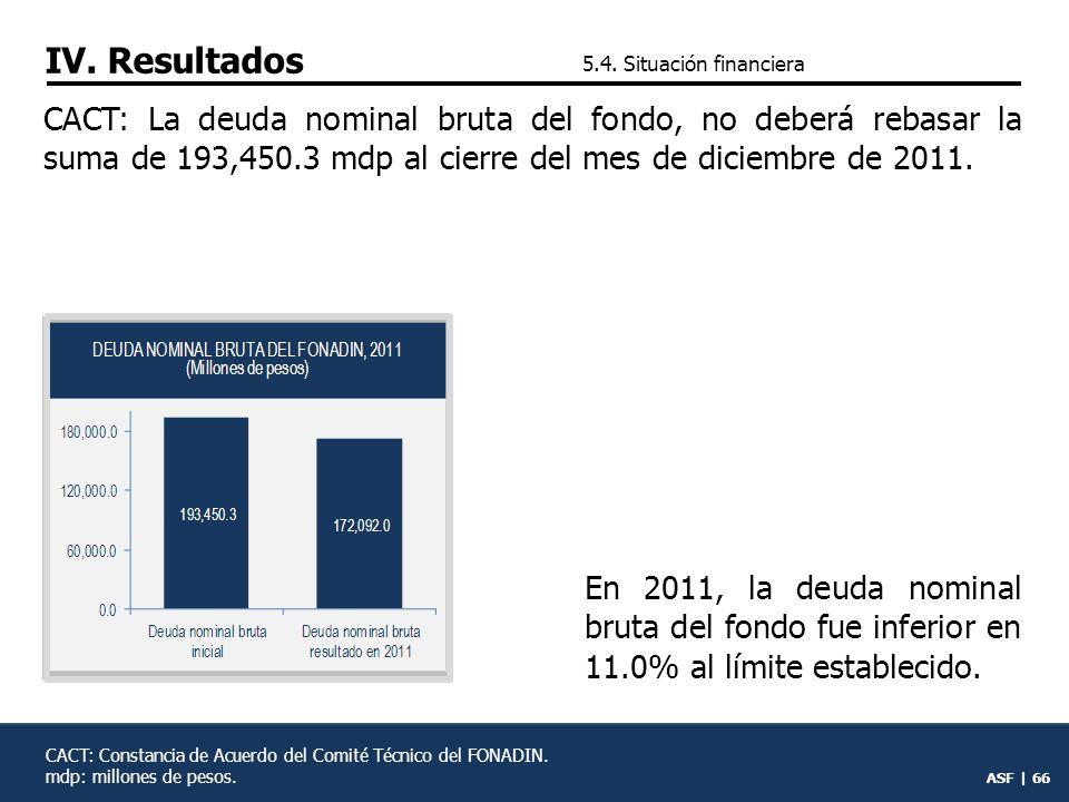 ASF | 65 A 4 años de operación del fondo, registró un incremento en su déficit patrimonial de 42.3% en promedio anual.