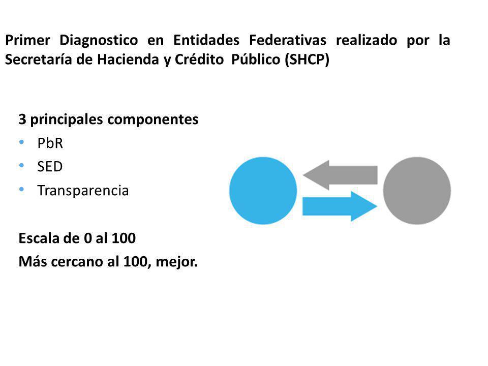 Primer Diagnostico en Entidades Federativas realizado por la Secretaría de Hacienda y Crédito Público (SHCP) 3 principales componentes PbR SED Transpa