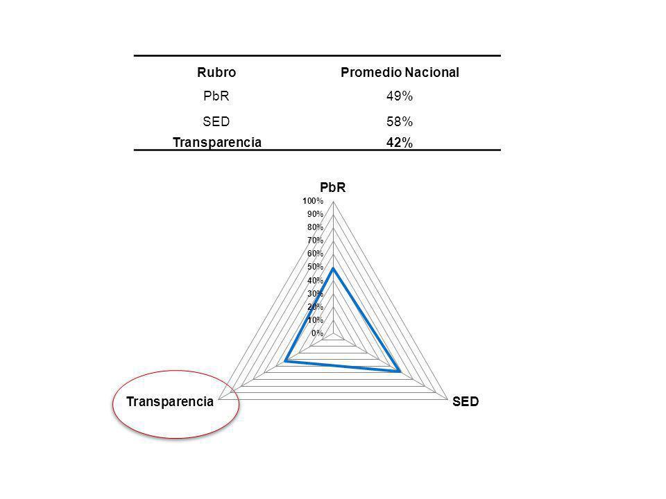 RubroPromedio Nacional PbR49% SED58% Transparencia42%