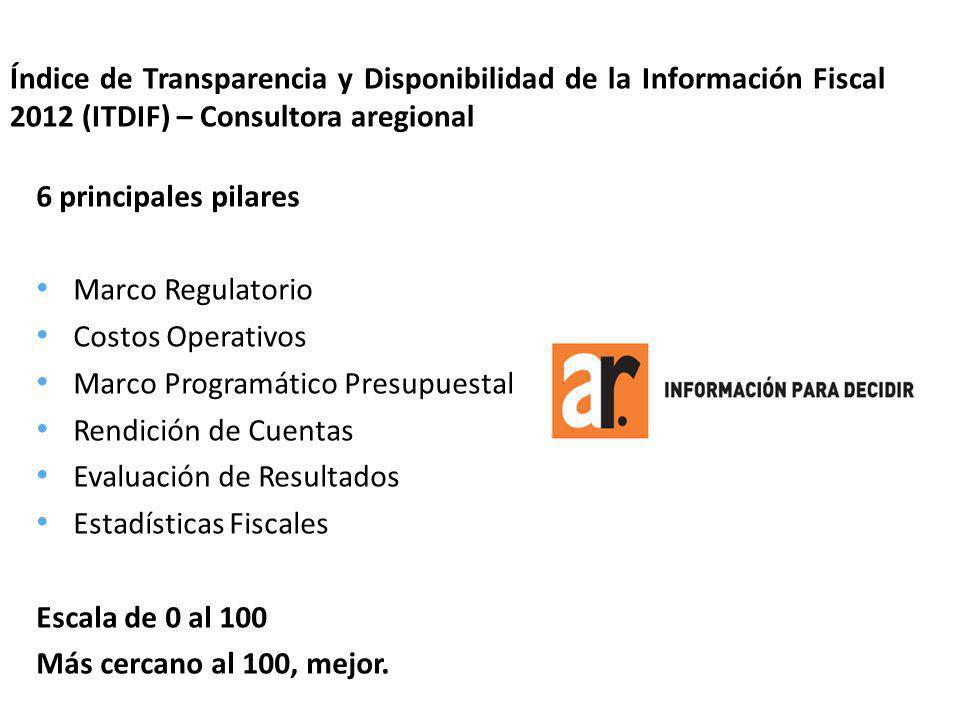 RubroPromedio Nacional Marco Regulatorio90.5 Costos Operativos72.3 Marco Programático Presupuestal70.5 Rendición de Cuentas71.9 Evaluación de Resultados68.6 Estadísticas Fiscales60.0