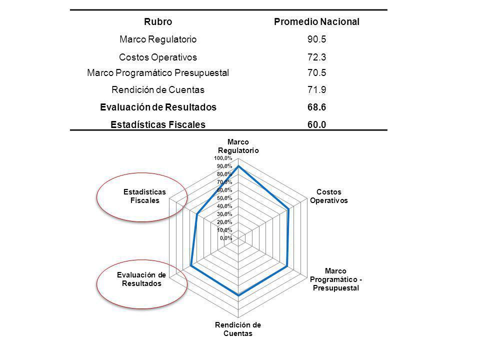 RubroPromedio Nacional Marco Regulatorio90.5 Costos Operativos72.3 Marco Programático Presupuestal70.5 Rendición de Cuentas71.9 Evaluación de Resultad