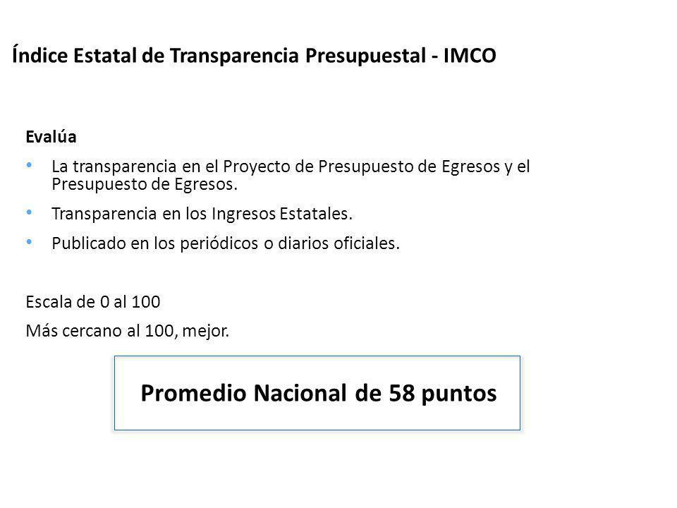 Índice Estatal de Transparencia Presupuestal - IMCO Evalúa La transparencia en el Proyecto de Presupuesto de Egresos y el Presupuesto de Egresos. Tran