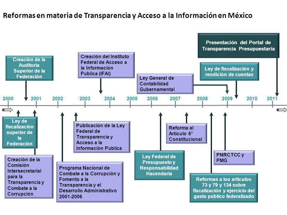 Reformas en materia de Transparencia y Acceso a la Información en México 20012002200320042005200620072008200920002010 Creación del Instituto Federal d