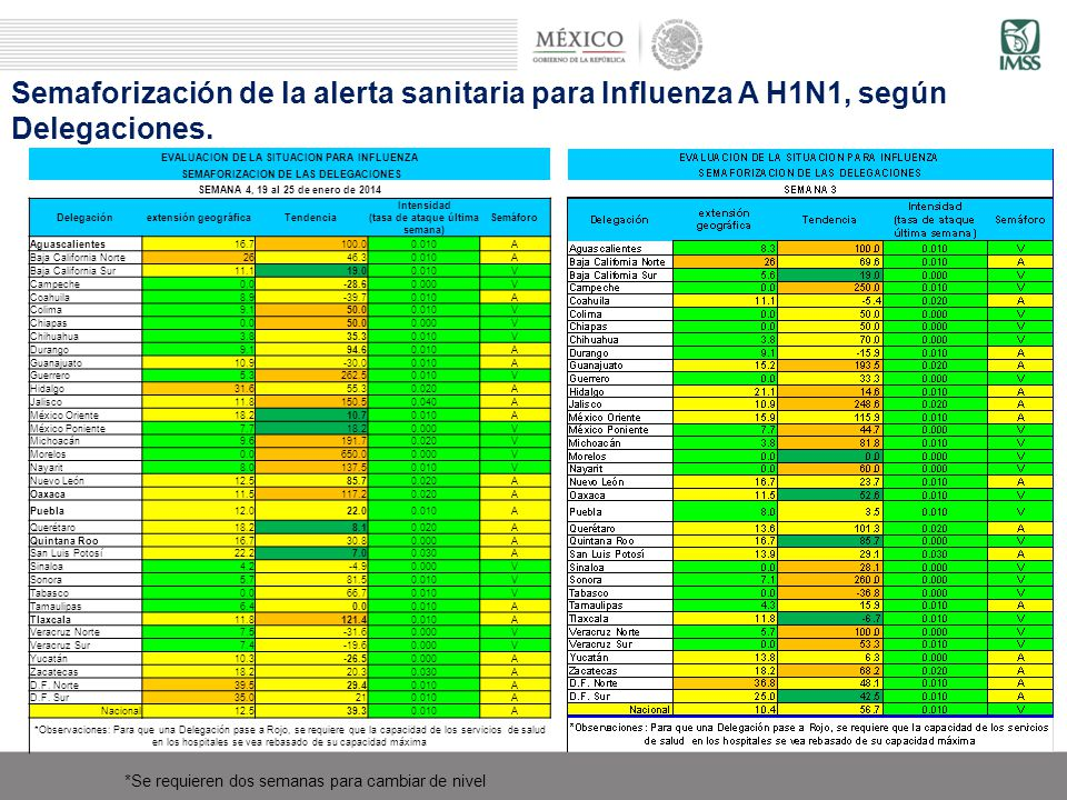 Semaforización de la alerta sanitaria para Influenza A H1N1, según Delegaciones. *Se requieren dos semanas para cambiar de nivel EVALUACION DE LA SITU