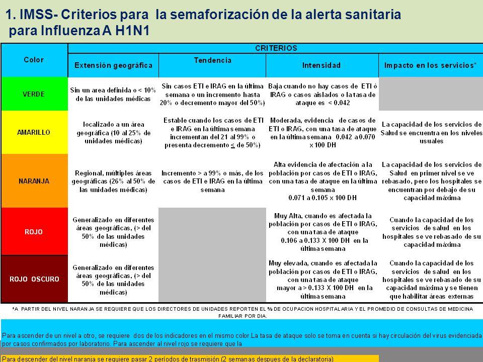 1. IMSS- Criterios para la semaforización de la alerta sanitaria para Influenza A H1N1