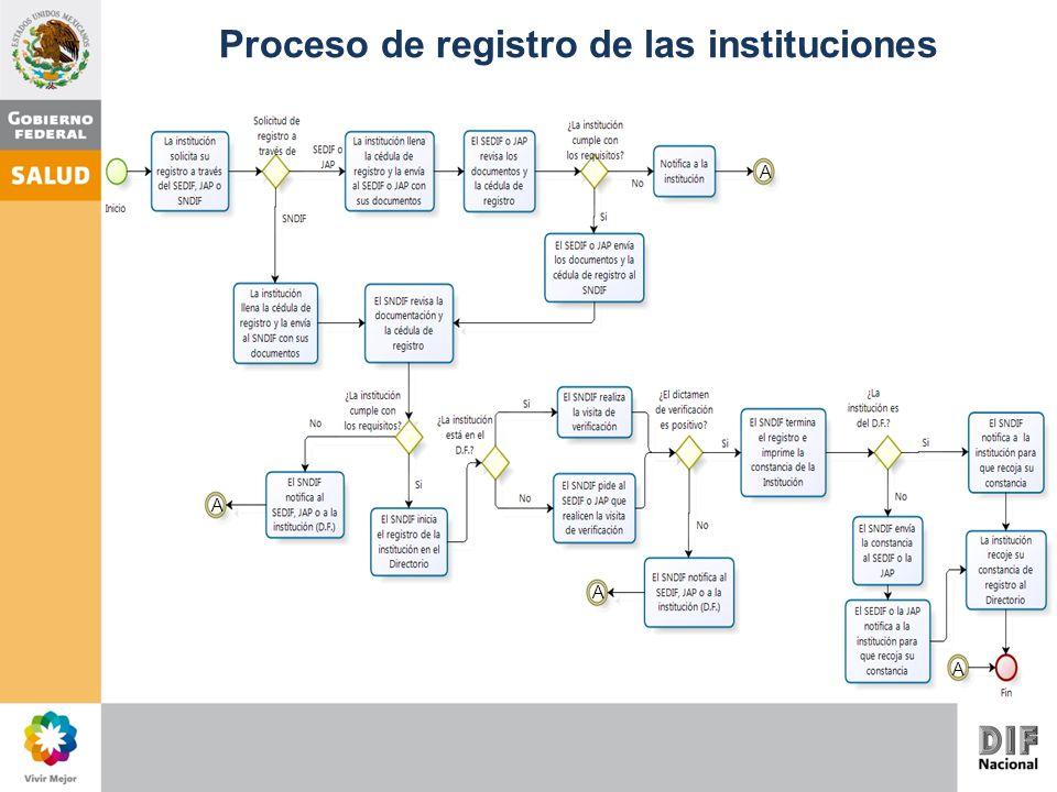 A A A A Proceso de registro de las instituciones