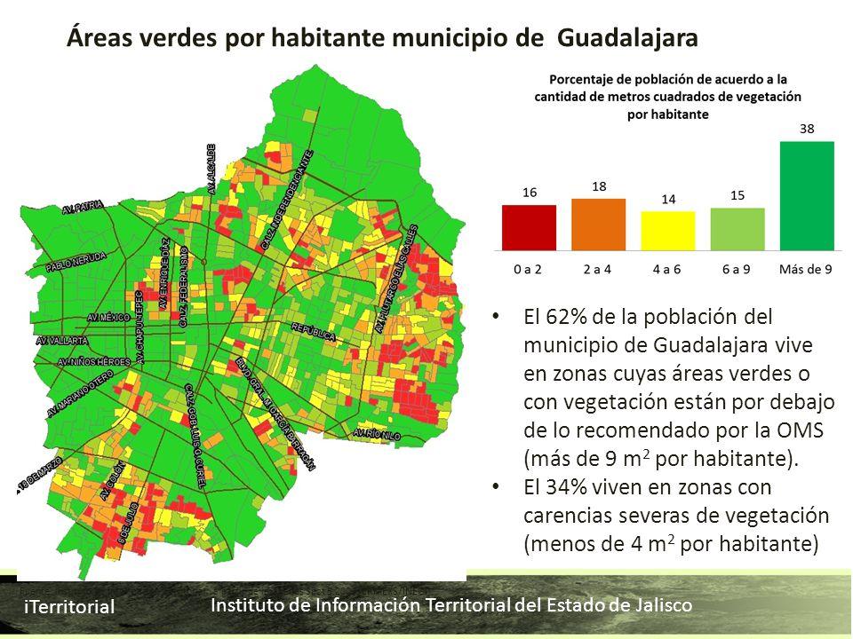 Instituto de Información Territorial del Estado de Jalisco iTerritorial Áreas verdes por habitante municipio de Guadalajara El 62% de la población del