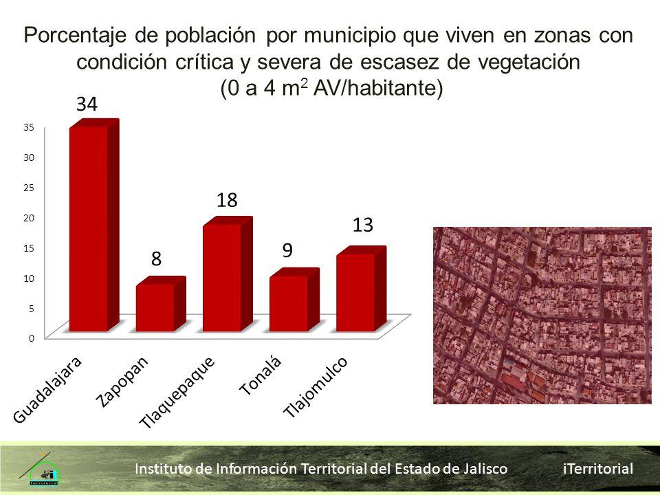 Instituto de Información Territorial del Estado de Jalisco iTerritorial Porcentaje de población por municipio que viven en zonas con condición crítica