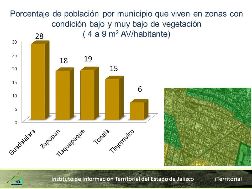 Instituto de Información Territorial del Estado de Jalisco iTerritorial Porcentaje de población por municipio que viven en zonas con condición bajo y