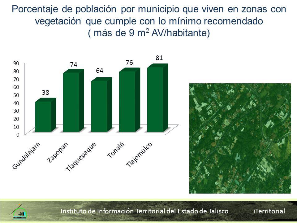 Instituto de Información Territorial del Estado de Jalisco iTerritorial Porcentaje de población por municipio que viven en zonas con vegetación que cu