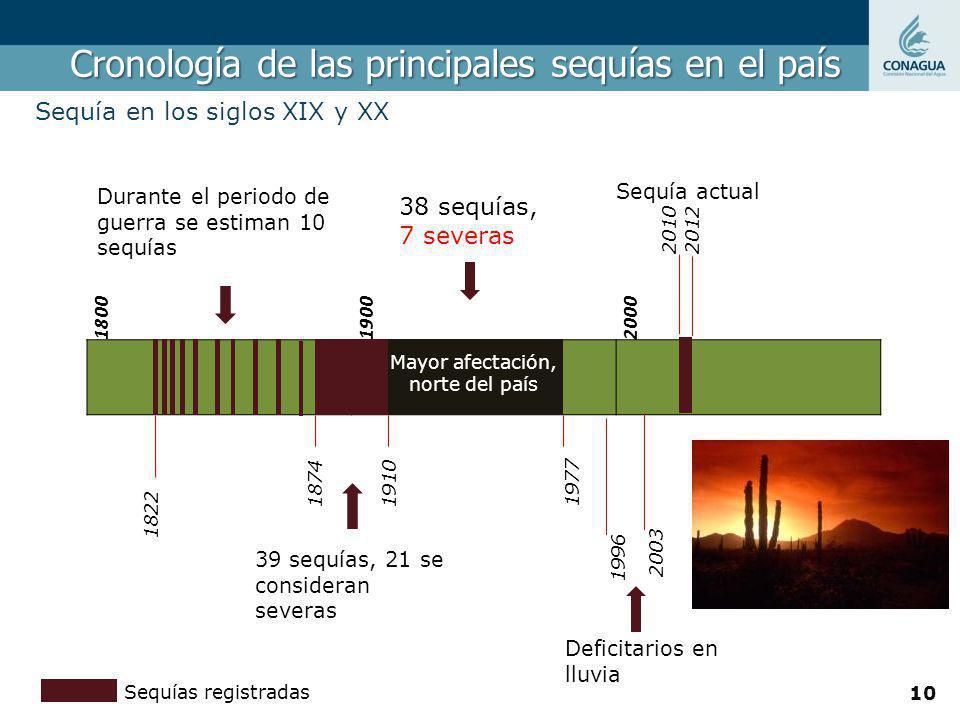 Cronología de las principales sequías en el país Sequía en los siglos XIX y XX 180019002000 1822 1874 Durante el periodo de guerra se estiman 10 sequí