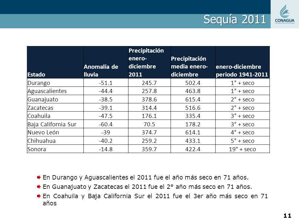 Sequía 2011 En Durango y Aguascalientes el 2011 fue el año más seco en 71 años. En Guanajuato y Zacatecas el 2011 fue el 2° año más seco en 71 años. E