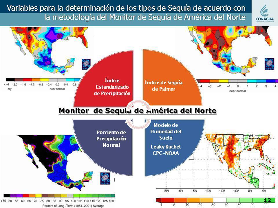 Variables para la determinación de los tipos de Sequía de acuerdo con la metodología del Monitor de Sequía de América del Norte Monitor de Sequía de A