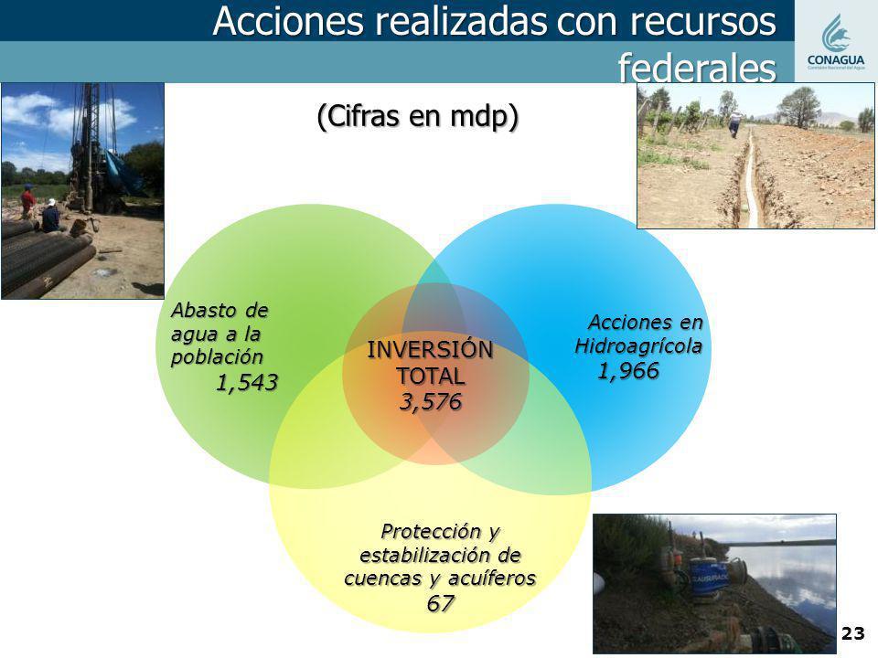 Acciones realizadas con recursos federales (Cifras en mdp) Abasto de agua a la población 1,543 Acciones en Hidroagrícola 1,966 Protección y estabiliza