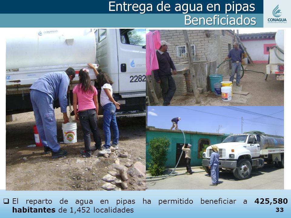 Entrega de agua en pipas El reparto de agua en pipas ha permitido beneficiar a 425,580 habitantes de 1,452 localidades Beneficiados 33