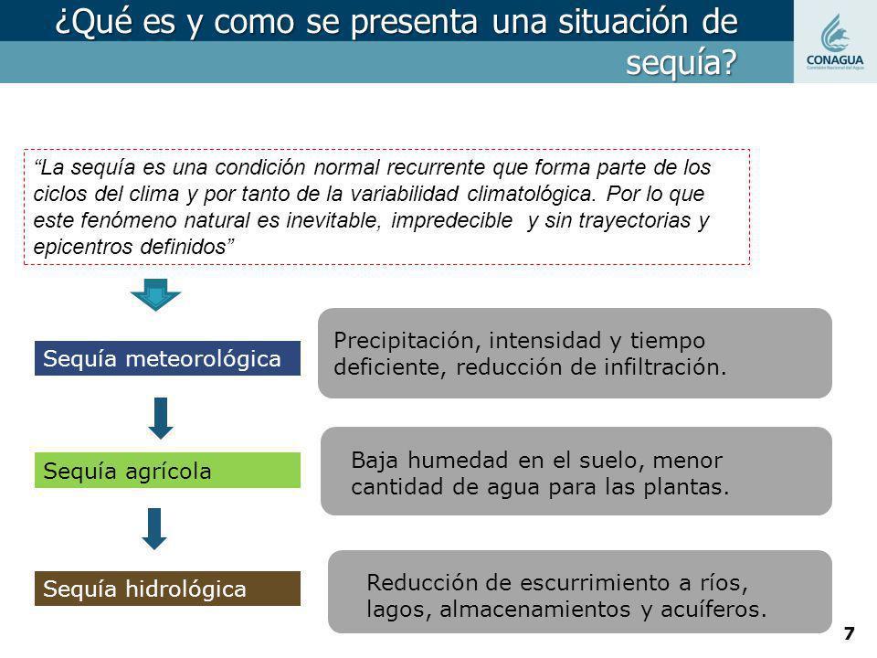 ¿Qué es y como se presenta una situación de sequía? La sequía es una condición normal recurrente que forma parte de los ciclos del clima y por tanto d