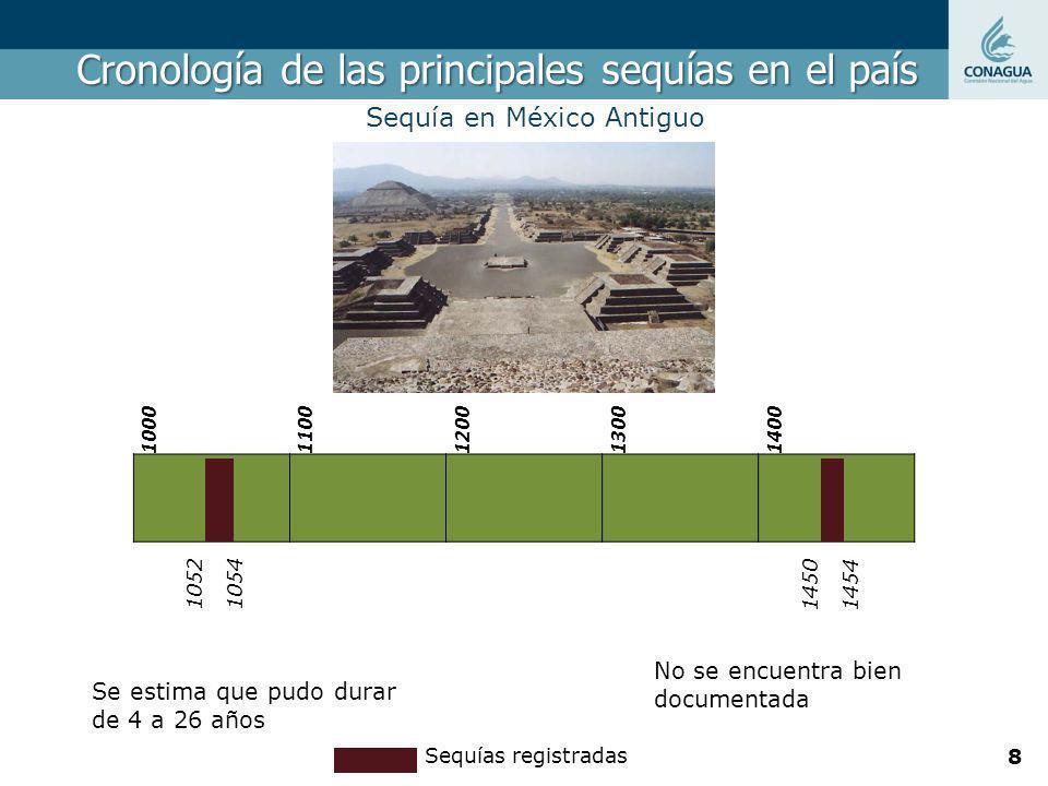 Cronología de las principales sequías en el país Sequía en México Antiguo 10001100120013001400 10521054 14501454 Se estima que pudo durar de 4 a 26 añ
