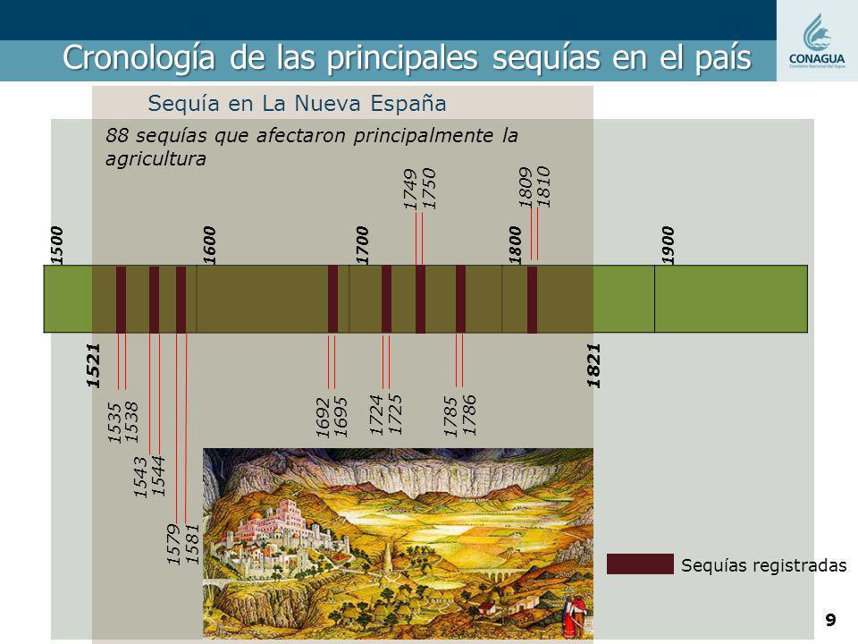 Cronología de las principales sequías en el país 15001600170018001900 1521 1821 88 sequías que afectaron principalmente la agricultura 1535 1538 1543