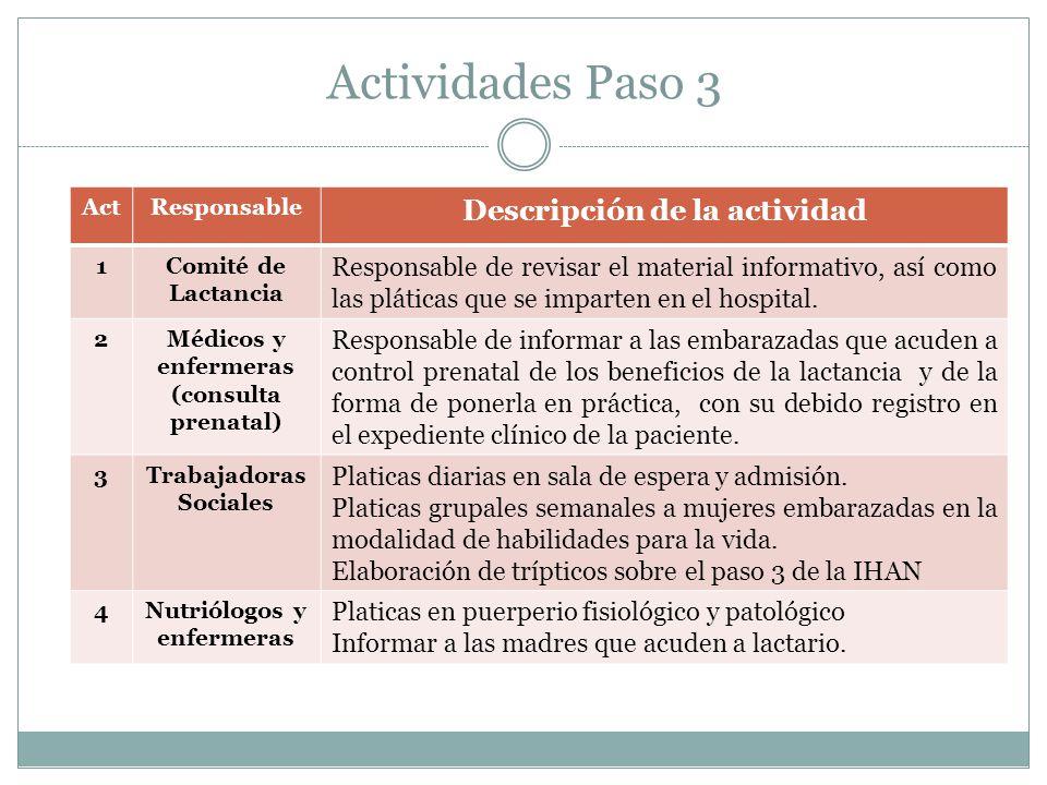 Actividades Paso 3 ActResponsable Descripción de la actividad 1Comité de Lactancia Responsable de revisar el material informativo, así como las plátic