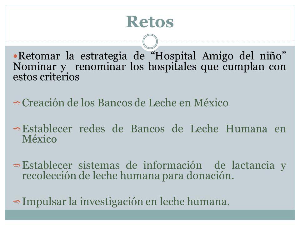 Retos Retomar la estrategia de Hospital Amigo del niño Nominar y renominar los hospitales que cumplan con estos criterios Creación de los Bancos de Leche en México Establecer redes de Bancos de Leche Humana en México Establecer sistemas de información de lactancia y recolección de leche humana para donación.