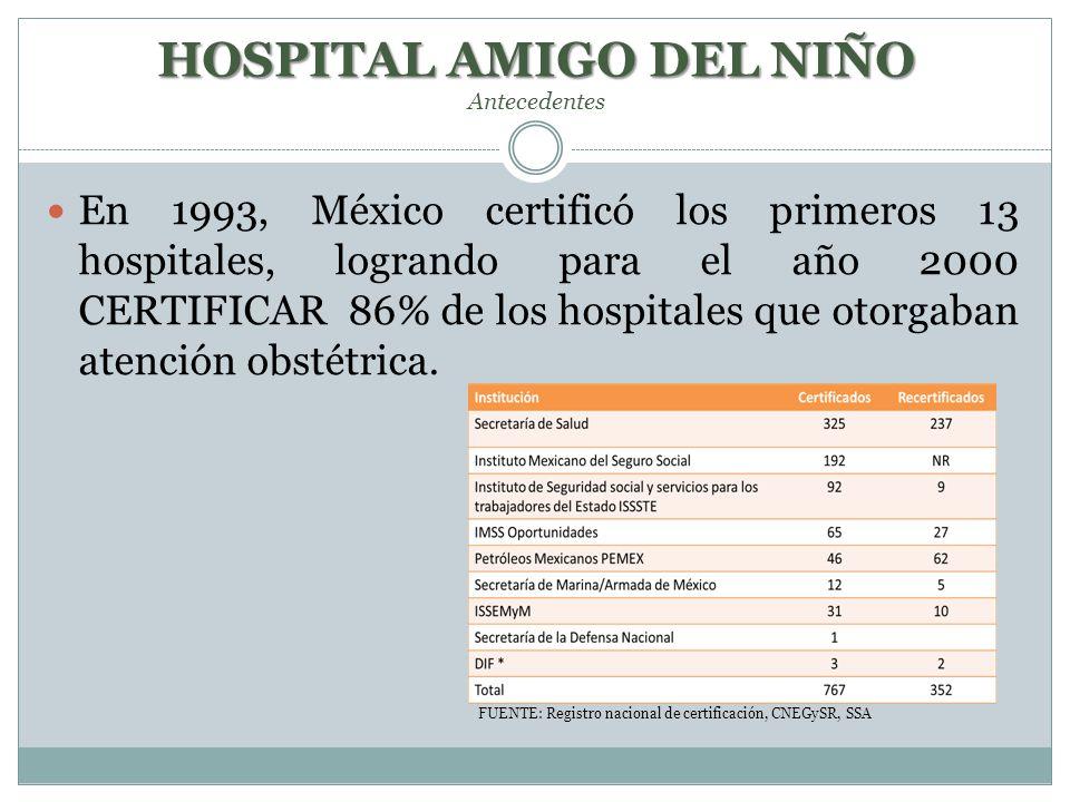 En 1993, México certificó los primeros 13 hospitales, logrando para el año 2000 CERTIFICAR 86% de los hospitales que otorgaban atención obstétrica. FU