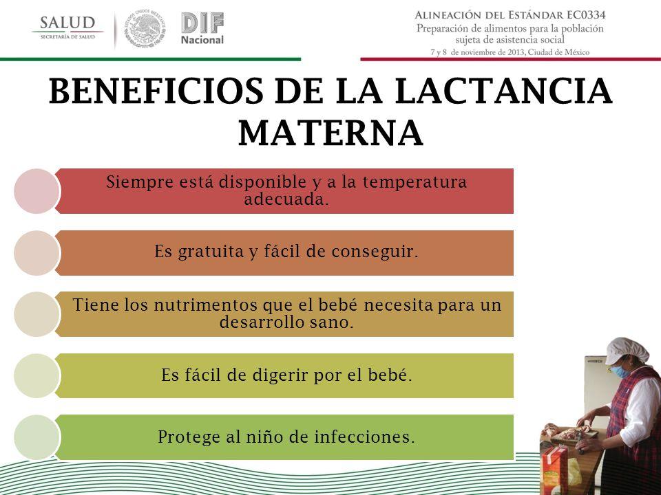 BENEFICIOS DE LA LACTANCIA MATERNA Siempre está disponible y a la temperatura adecuada. Es gratuita y fácil de conseguir. Tiene los nutrimentos que el