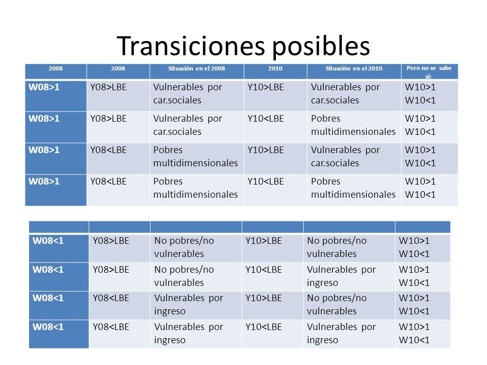 Transiciones posibles 2008 Situación en el 20082010Situación en el 2010Pero no se sabe si: W08>1Y08>LBEVulnerables por car.sociales Y10>LBEVulnerables