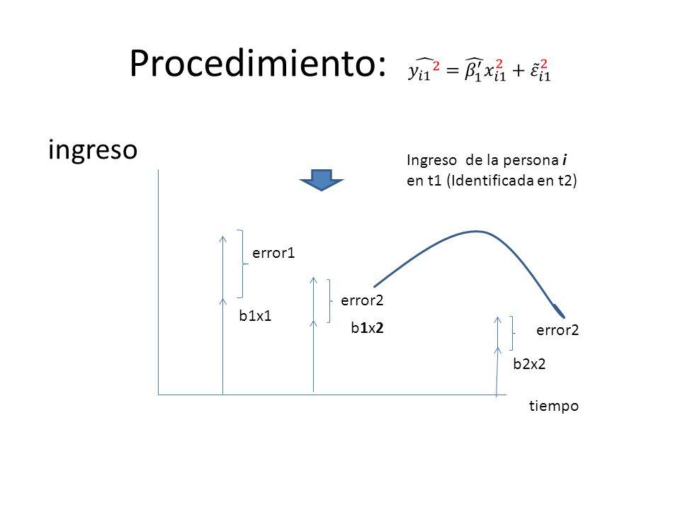 ingreso b1x2b1x2 tiempo error1 error2 b1x1 b2x2 Ingreso de la persona i en t1 (Identificada en t2) error2