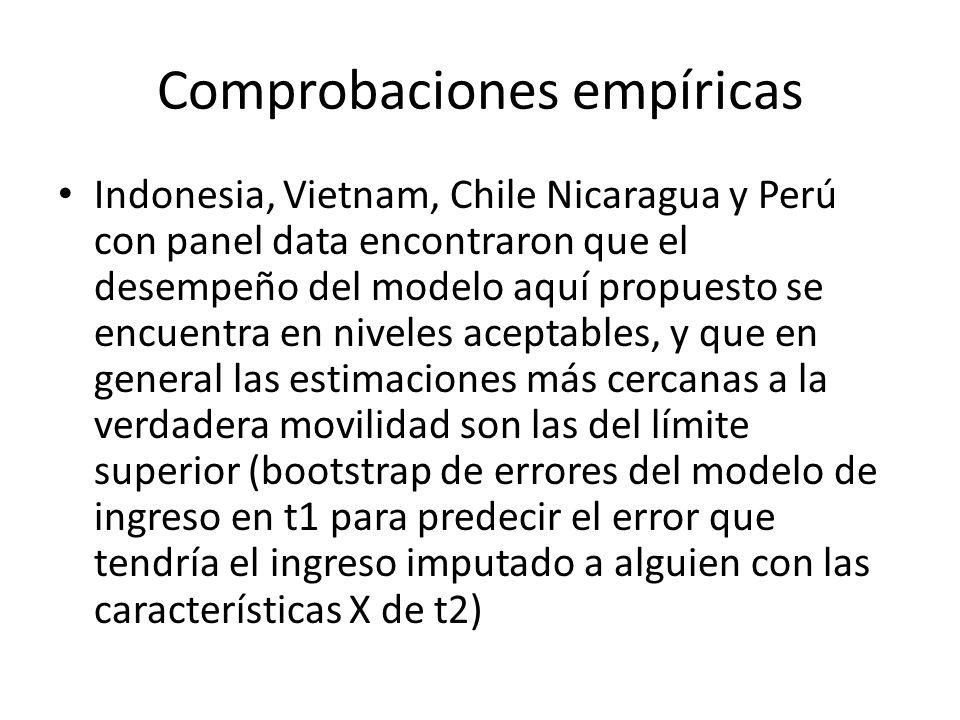 Comprobaciones empíricas Indonesia, Vietnam, Chile Nicaragua y Perú con panel data encontraron que el desempeño del modelo aquí propuesto se encuentra