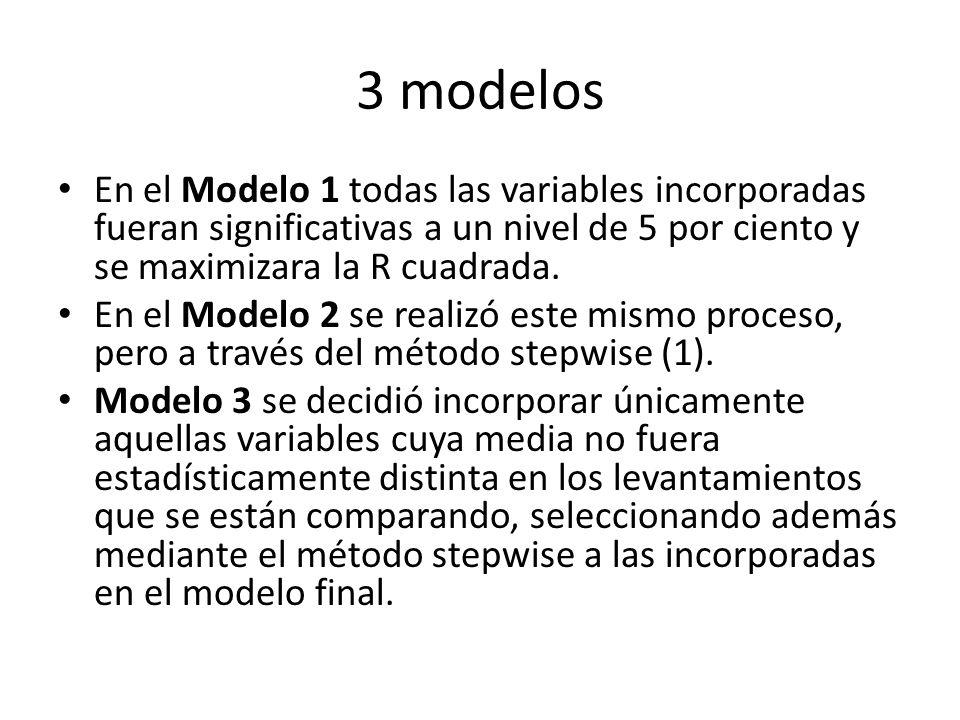 3 modelos En el Modelo 1 todas las variables incorporadas fueran significativas a un nivel de 5 por ciento y se maximizara la R cuadrada. En el Modelo
