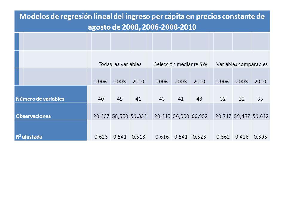 Modelos de regresión lineal del ingreso per cápita en precios constante de agosto de 2008, 2006-2008-2010 Todas las variables Selección mediante SW Va
