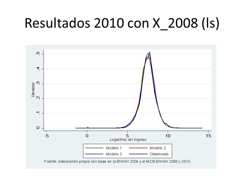 Resultados 2010 con X_2008 (ls)