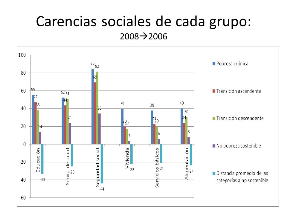 Carencias sociales de cada grupo: 2008 2006