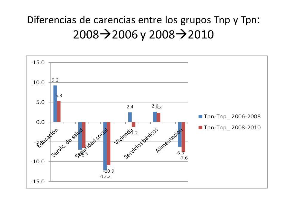 Diferencias de carencias entre los grupos Tnp y Tpn : 2008 2006 y 2008 2010