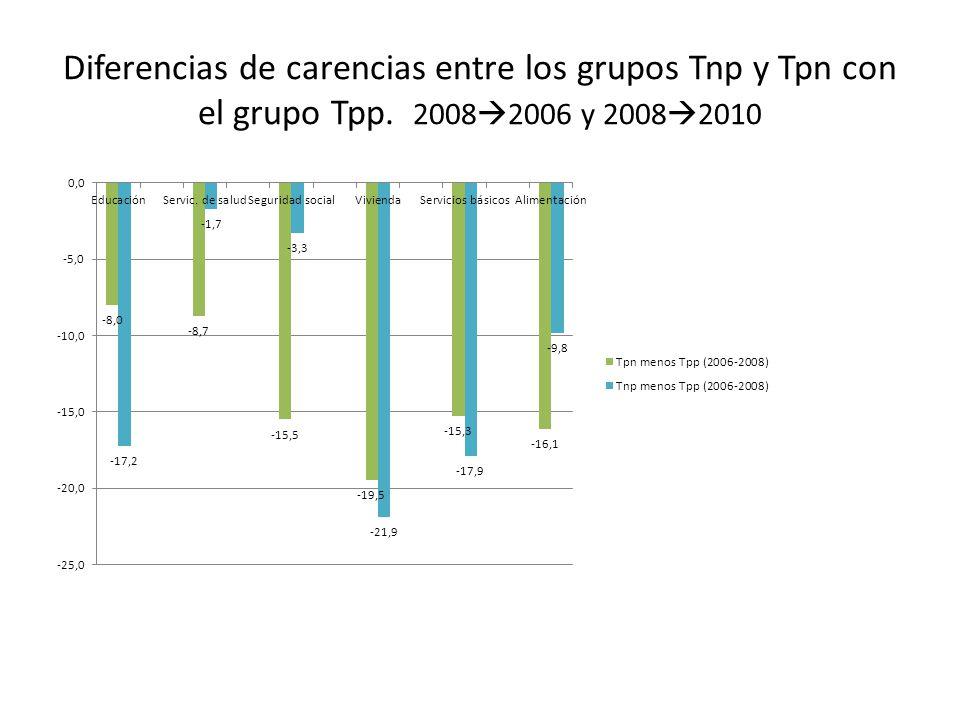 Diferencias de carencias entre los grupos Tnp y Tpn con el grupo Tpp. 2008 2006 y 2008 2010