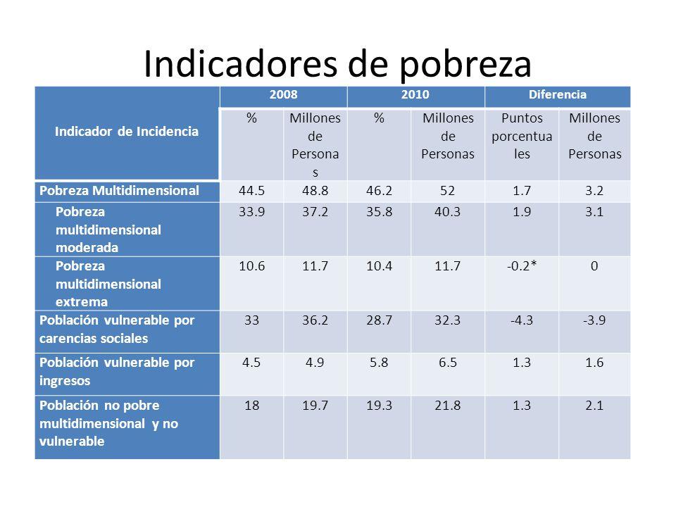 Indicadores de pobreza Indicador de Incidencia 20082010Diferencia %Millones de Persona s % Puntos porcentua les Millones de Personas Pobreza Multidime