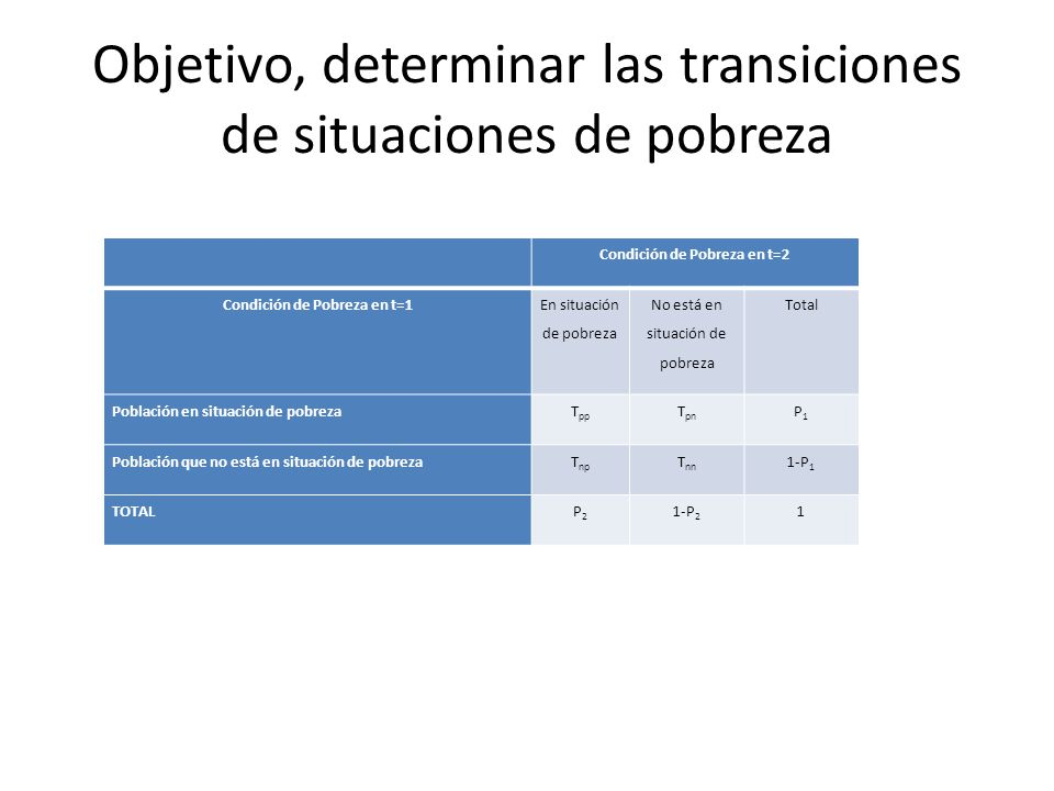 Objetivo, determinar las transiciones de situaciones de pobreza Condición de Pobreza en t=2 Condición de Pobreza en t=1 En situación de pobreza No est