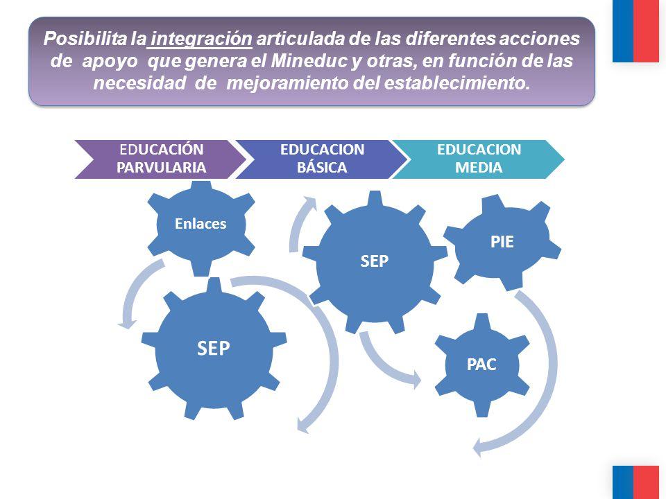 SEP Enlaces SEP PAC PIE EDUCACIÓN PARVULARIA EDUCACION BÁSICA EDUCACION MEDIA Posibilita la integración articulada de las diferentes acciones de apoyo