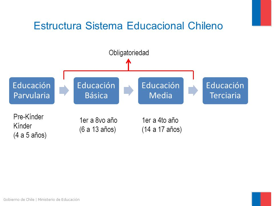 Gobierno de Chile | Ministerio de Educación Estructura Sistema Educacional Chileno Educación Parvularia Educación Básica Educación Media Educación Ter