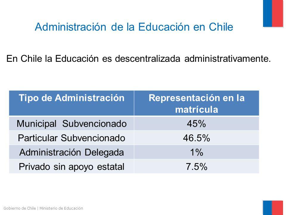 Gobierno de Chile | Ministerio de Educación Administración de la Educación en Chile Tipo de AdministraciónRepresentación en la matrícula Municipal Sub