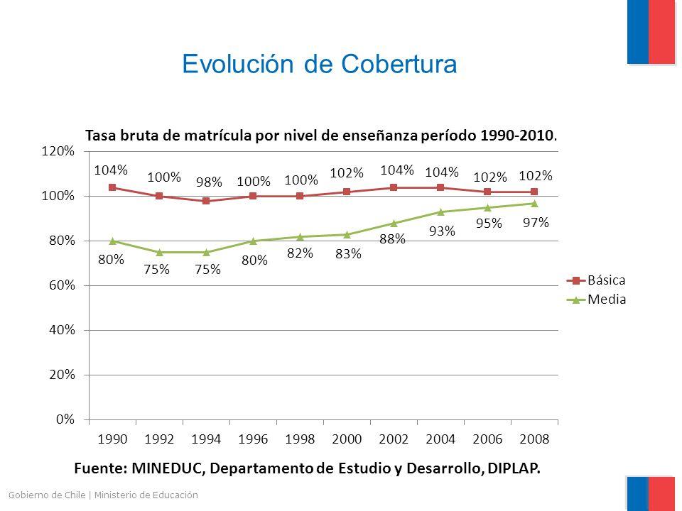 Gobierno de Chile | Ministerio de Educación Evolución de Cobertura Tasa bruta de matrícula por nivel de enseñanza período 1990-2010. Fuente: MINEDUC,