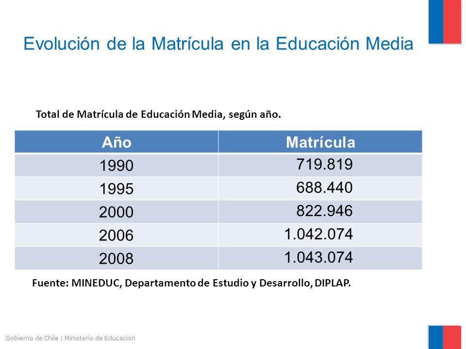 Gobierno de Chile | Ministerio de Educación Evolución de la Matrícula en la Educación Media AñoMatrícula 1990 719.819 1995 688.440 2000 822.946 2006 1
